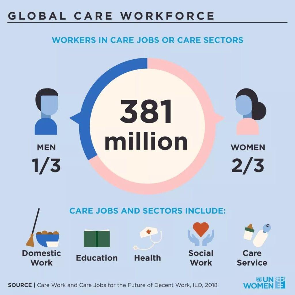 Global Care Workforce